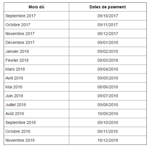 Cofige | Le calendrier du paiement de retraites de la Cnav en 2018